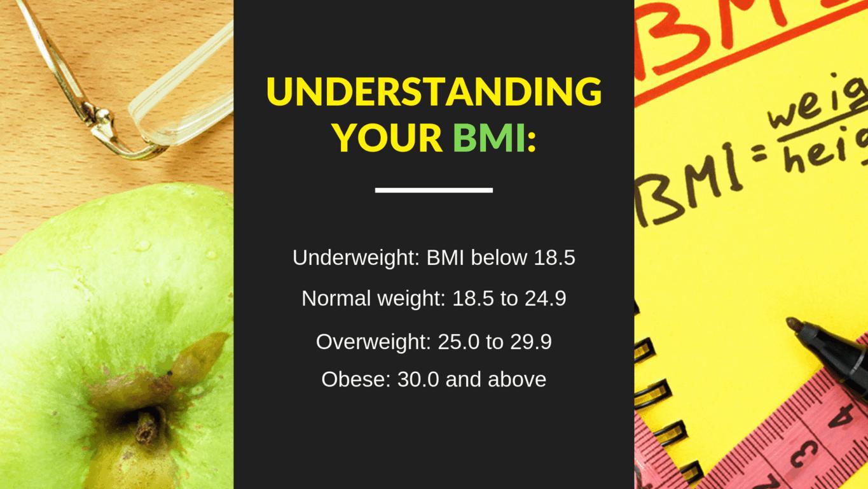 Understanding your BMI_